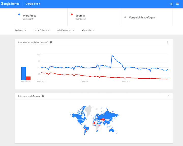 Das passende Keyword finden mit Google Trends