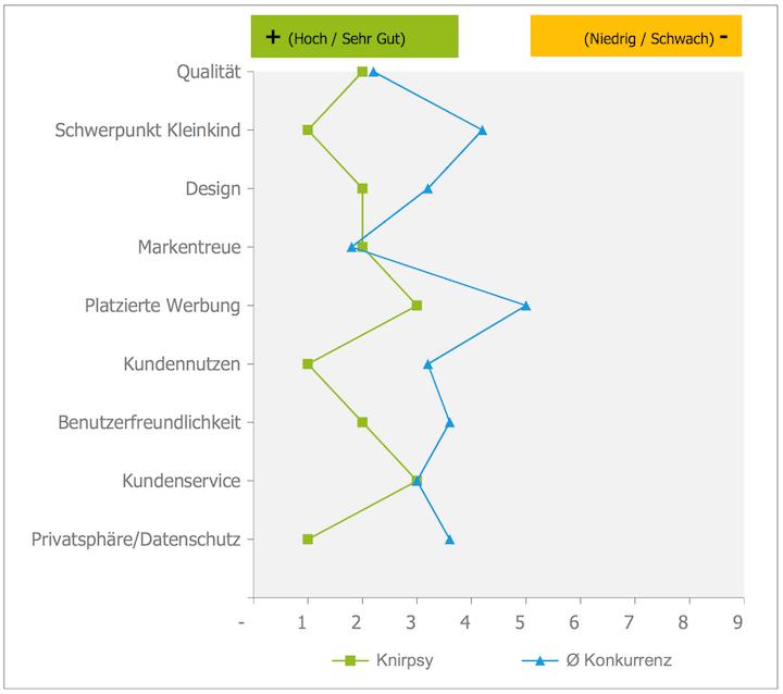 Wettbewerbsanalyse - Das Angebot von Knirpsy im Vergleich zum Wettbewerb