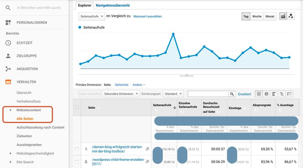 Beliebteste Blog Beiträge nach Google Analytics