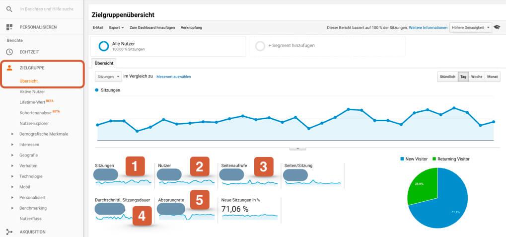 Die wichtigsten Kennzahlen von Google Analytics