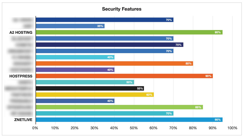 Bester WordPress Hosting Anbieter aus Deutschland in Bereich Sicherheit